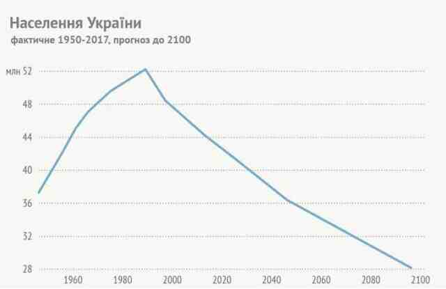 Демографските победи на Украйна за тридесет години независимост