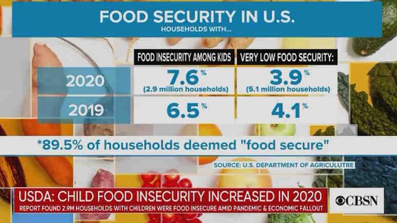 CBS News: Проблемът с недостига на храна за деца се изостря в САЩ
