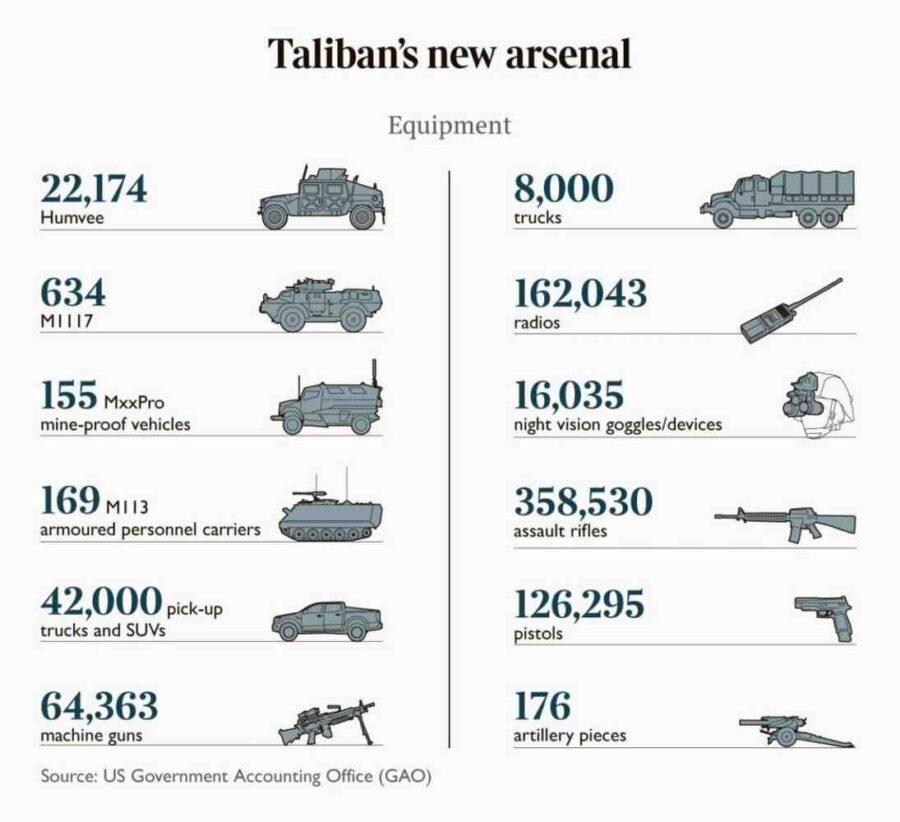 Бойният арсенал на Талибаните до момента